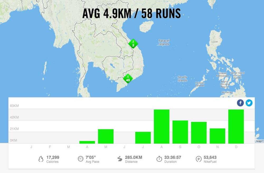 Bảng thành tích chạy bộ trong năm 2013 của mình: Tháng 6 là tháng ham ngủ lười biếng
