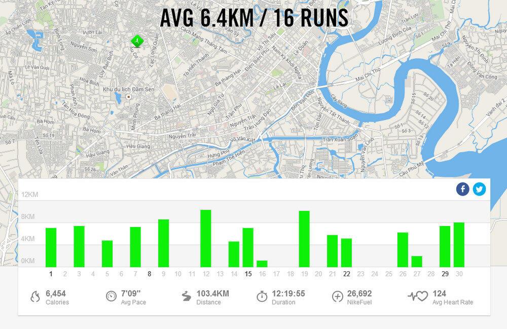 [Chạy bộ kiếm cơm] Tổng kết tháng 9/2014 – Vượt mốc 100K