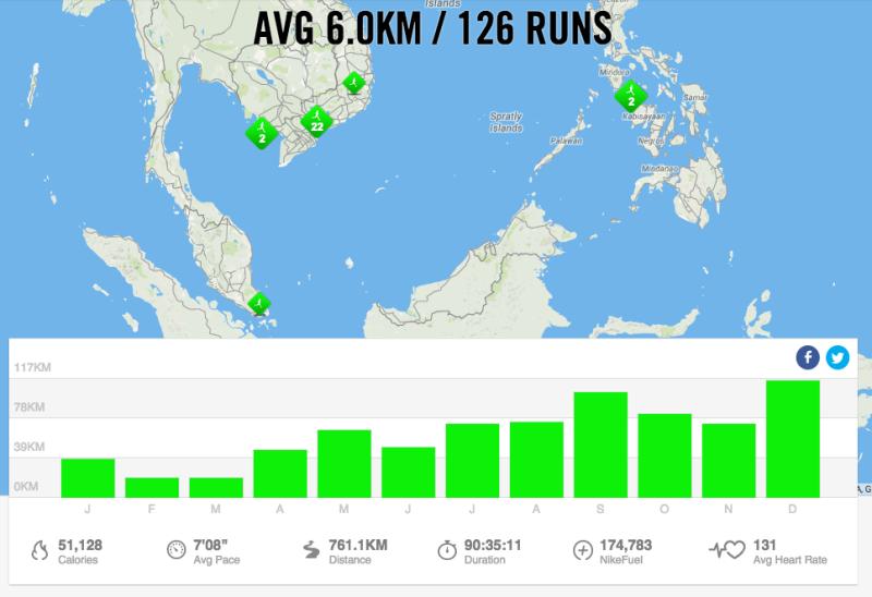 Tổng quan thành tích chạy bộ ghi nhận bởi Nike+ Running