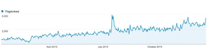 Lượt view mỗi ngày của blog từ đầu năm đến nay