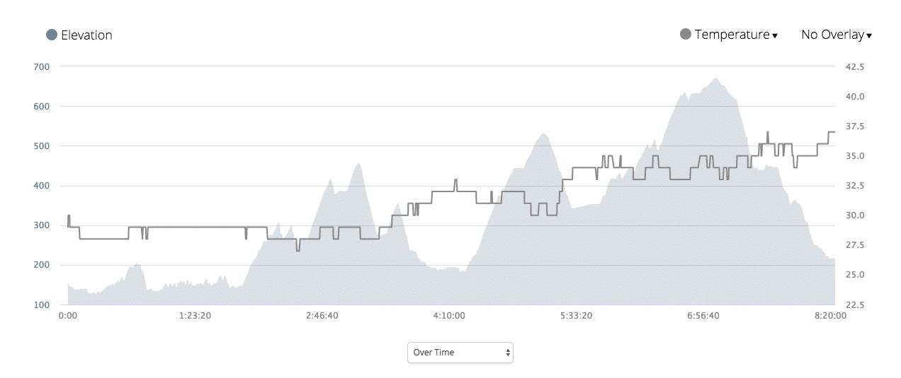 vjm 2018 - elevation vs temperature